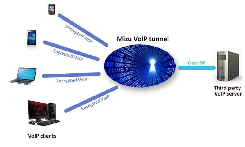 VoIP tunneling and encryption for your SIP server or PBX